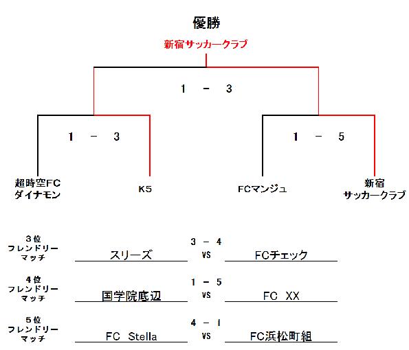 11/5(日) RYUSEI-CUP UB